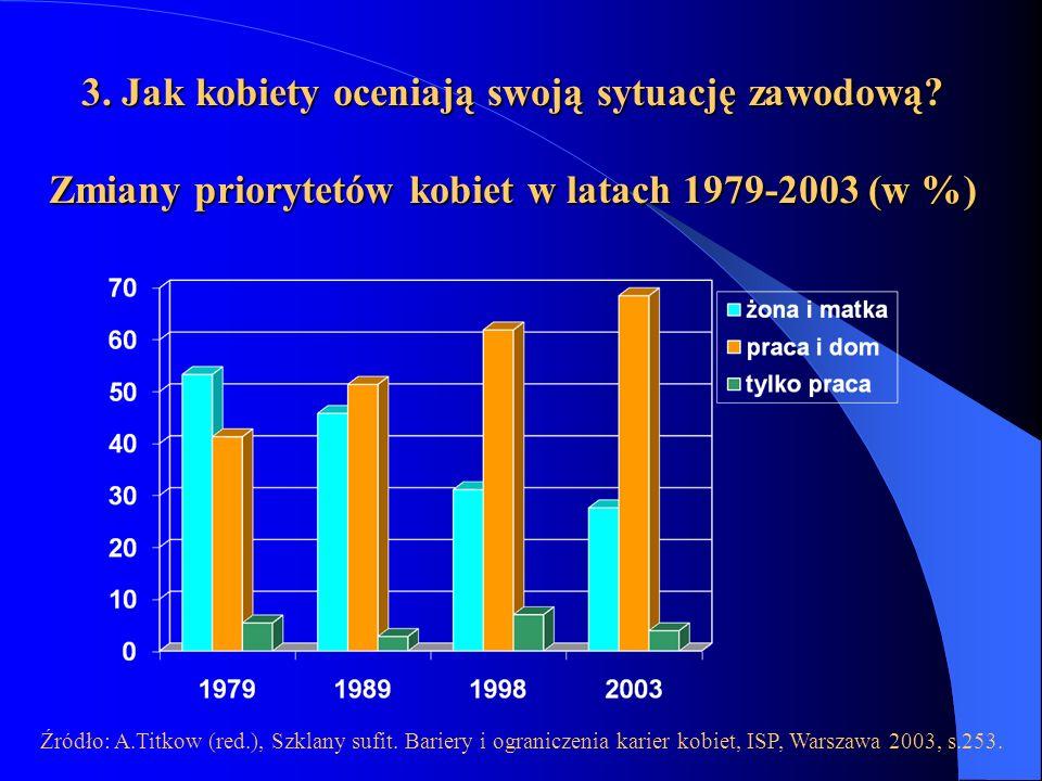 3. Jak kobiety oceniają swoją sytuację zawodową? Zmiany priorytetów kobiet w latach 1979-2003 (w %) Źródło: A.Titkow (red.), Szklany sufit. Bariery i