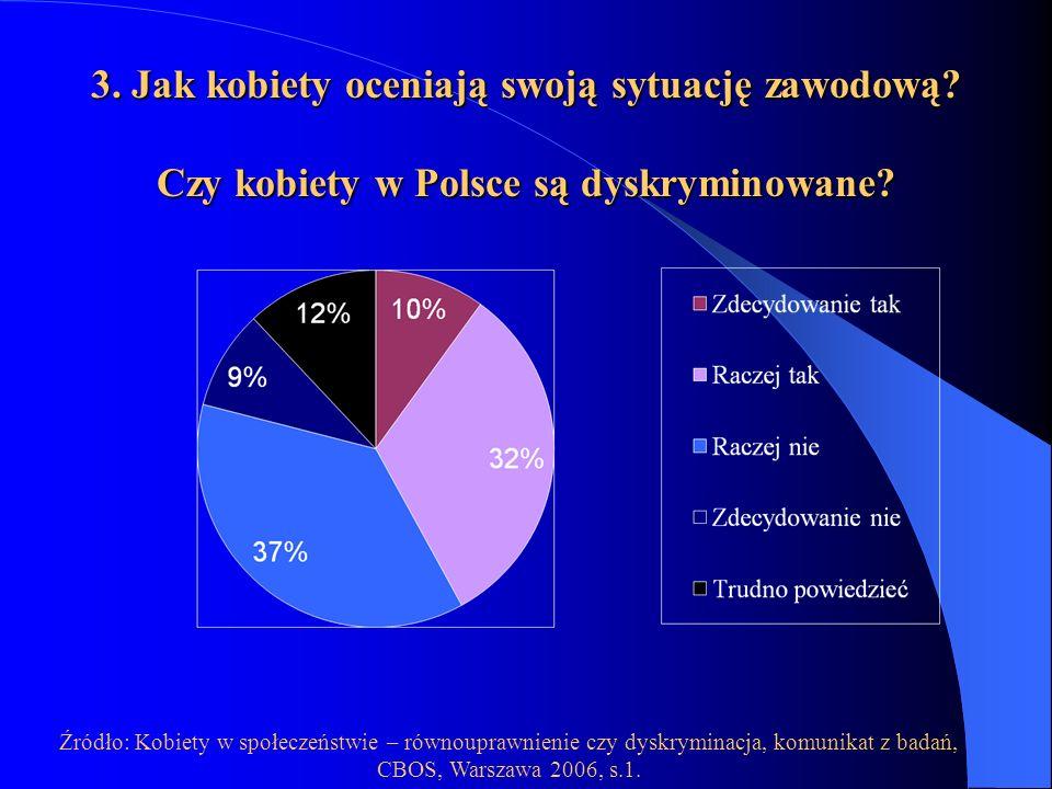 Źródło: Kobiety w społeczeństwie – równouprawnienie czy dyskryminacja, komunikat z badań, CBOS, Warszawa 2006, s.1. 3. Jak kobiety oceniają swoją sytu