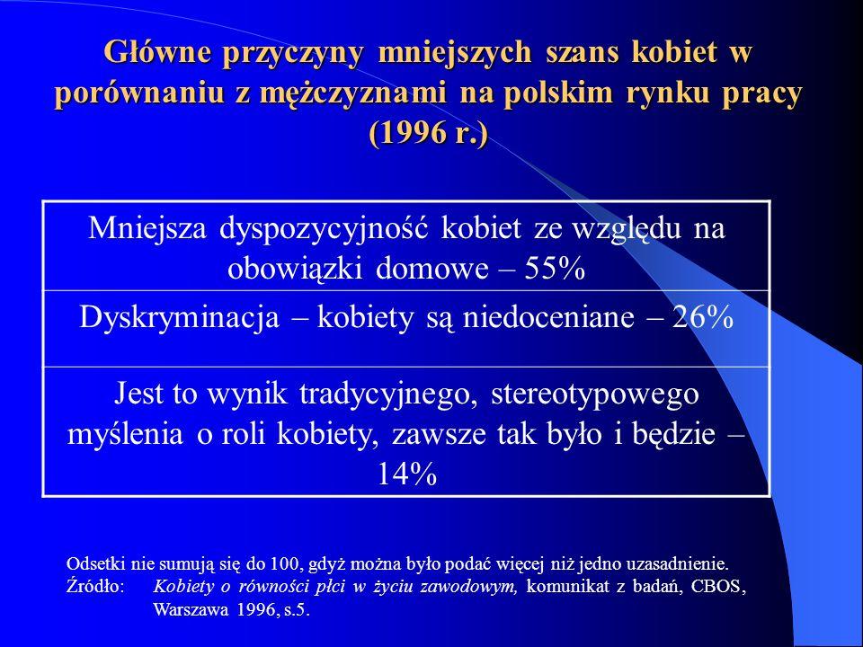 Główne przyczyny mniejszych szans kobiet w porównaniu z mężczyznami na polskim rynku pracy (1996 r.) Odsetki nie sumują się do 100, gdyż można było po