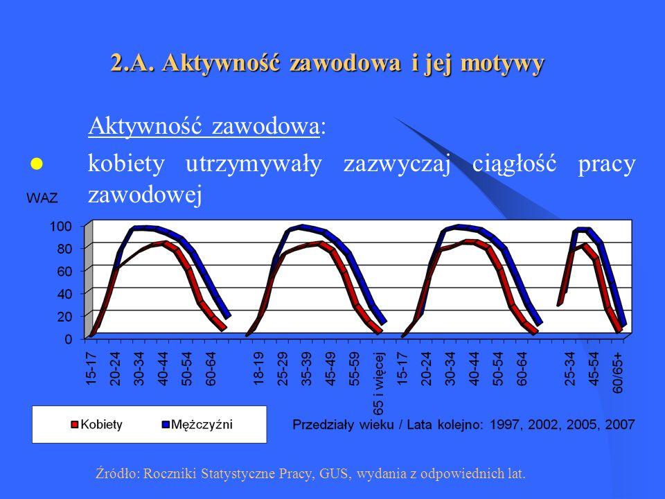 Główne przyczyny mniejszych szans kobiet w porównaniu z mężczyznami na polskim rynku pracy (1996 r.) Odsetki nie sumują się do 100, gdyż można było podać więcej niż jedno uzasadnienie.