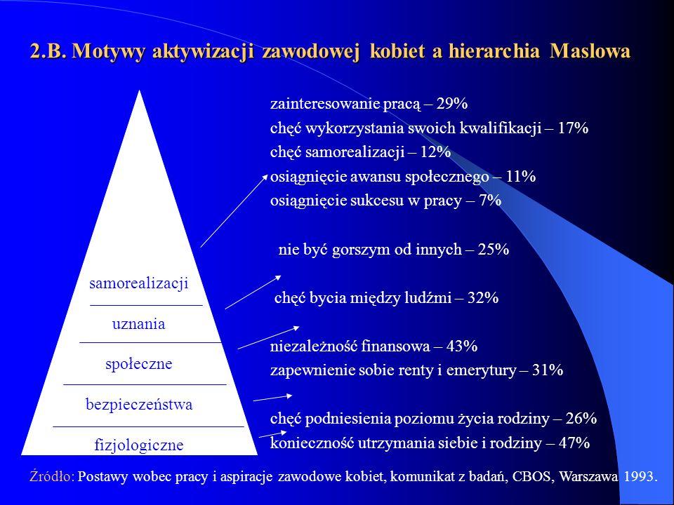 2.B. Motywy aktywizacji zawodowej kobiet a hierarchia Maslowa samorealizacji uznania społeczne bezpieczeństwa fizjologiczne zainteresowanie pracą – 29