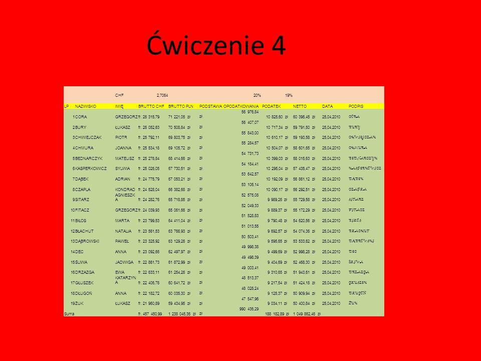 Ćwiczenie 4 CHF2,7064 20%19% LPNAZWISKOIMIĘBRUTTO CHFBRUTTO PLNPODSTAWA OPODATKOWANIAPODATEKNETTODATAPODPIS 1CORAGRZEGORZfr. 26 315,7971 221,05 zł 56