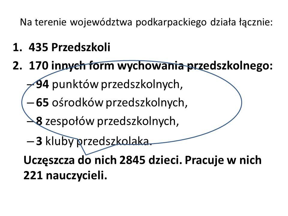 Na terenie województwa podkarpackiego działa łącznie: 1.435 Przedszkoli 2.170 innych form wychowania przedszkolnego: – 94 punktów przedszkolnych, – 65 ośrodków przedszkolnych, – 8 zespołów przedszkolnych, – 3 kluby przedszkolaka.