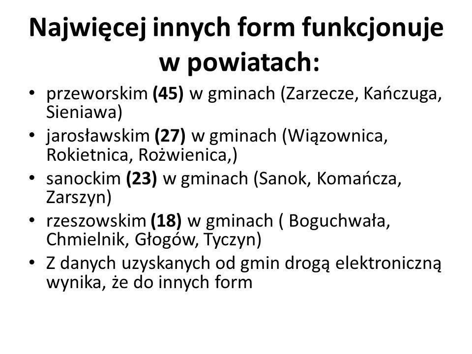Najwięcej innych form funkcjonuje w powiatach: przeworskim (45) w gminach (Zarzecze, Kańczuga, Sieniawa) jarosławskim (27) w gminach (Wiązownica, Rokietnica, Rożwienica,) sanockim (23) w gminach (Sanok, Komańcza, Zarszyn) rzeszowskim (18) w gminach ( Boguchwała, Chmielnik, Głogów, Tyczyn) Z danych uzyskanych od gmin drogą elektroniczną wynika, że do innych form