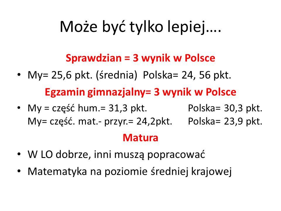Może być tylko lepiej…. Sprawdzian = 3 wynik w Polsce My= 25,6 pkt.