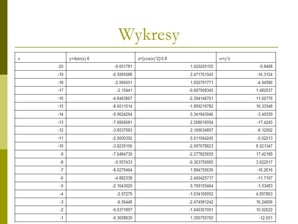 Wykresy xy=4sin(x)-6z=[cos(x)*2]/0,8w=y*z -20-9,6517811,020205155-9,8468 -19-6,59950882,471761545-16,3124 -18-2,9960511,650791771-4,94586 -17-2,15441-