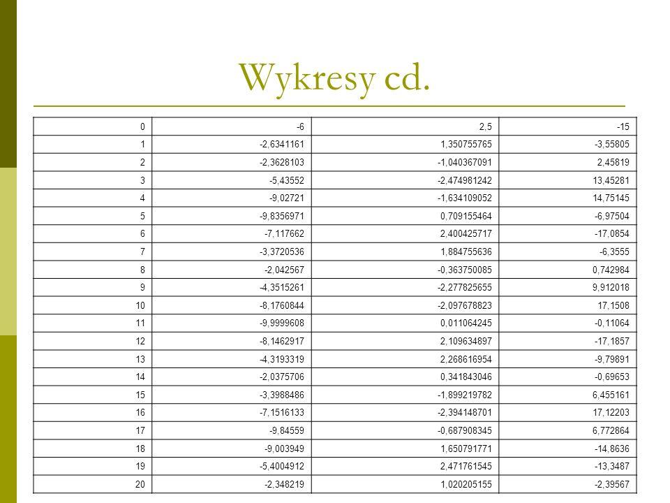 Wykresy cd. 0-62,5-15 1-2,63411611,350755765-3,55805 2-2,3628103-1,0403670912,45819 3-5,43552-2,47498124213,45281 4-9,02721-1,63410905214,75145 5-9,83