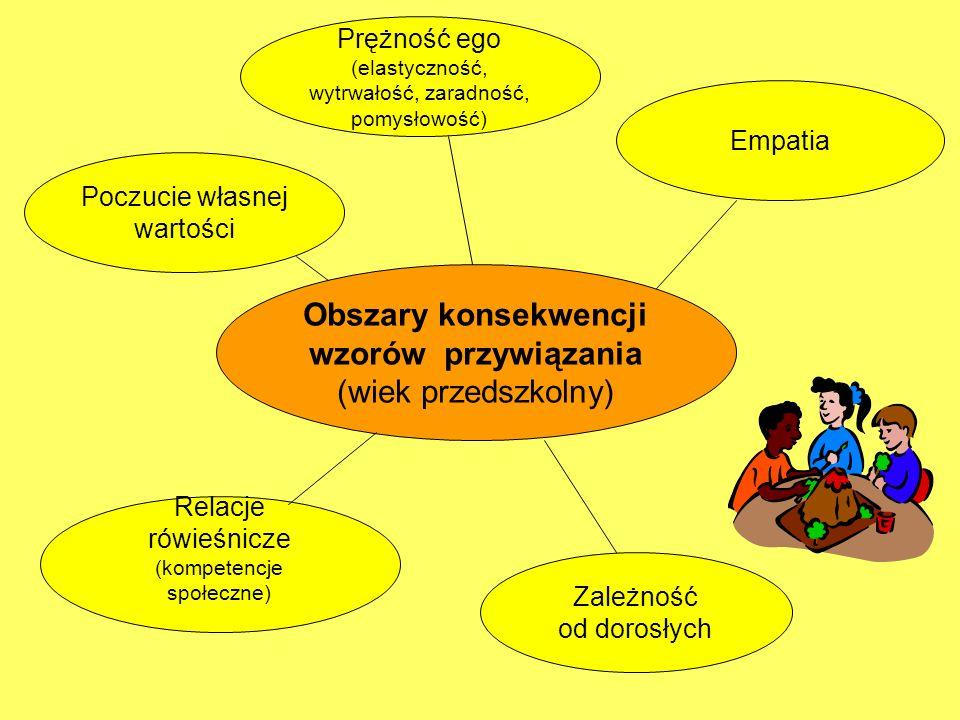 Obszary konsekwencji wzorów przywiązania (wiek przedszkolny) Prężność ego (elastyczność, wytrwałość, zaradność, pomysłowość) Poczucie własnej wartości