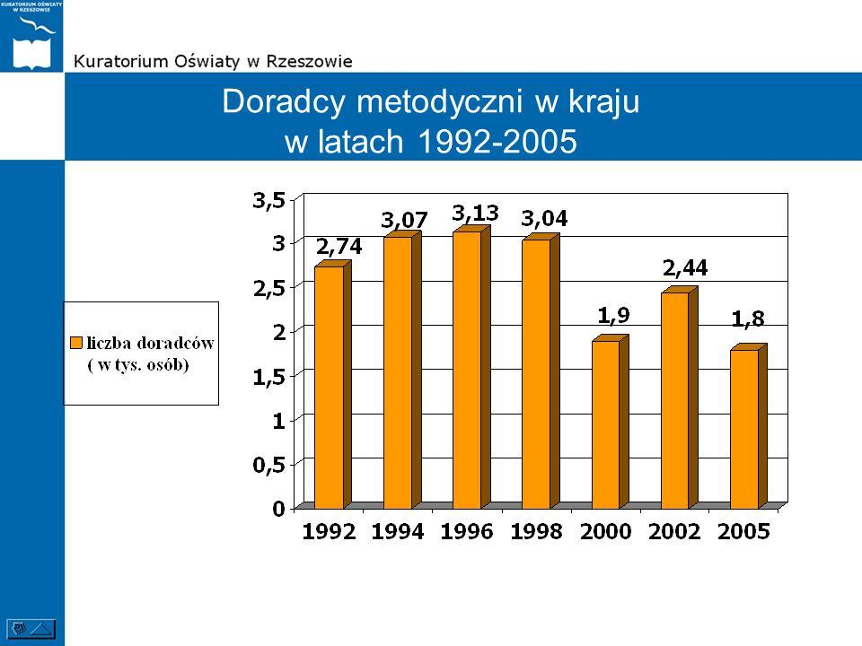 Doradcy metodyczni w kraju w latach 1992-2005