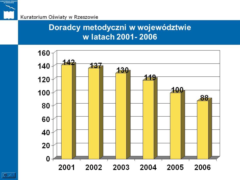 Doradcy metodyczni w województwie w latach 2001- 2006