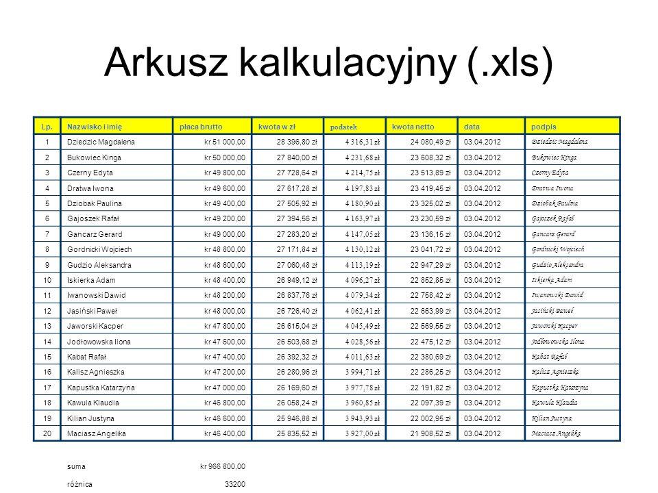 Arkusz kalkulacyjny (.xls) Lp.Nazwisko i imiępłaca bruttokwota w zł podatek kwota nettodatapodpis 1Dziedzic Magdalenakr 51 000,0028 396,80 zł 4 316,31