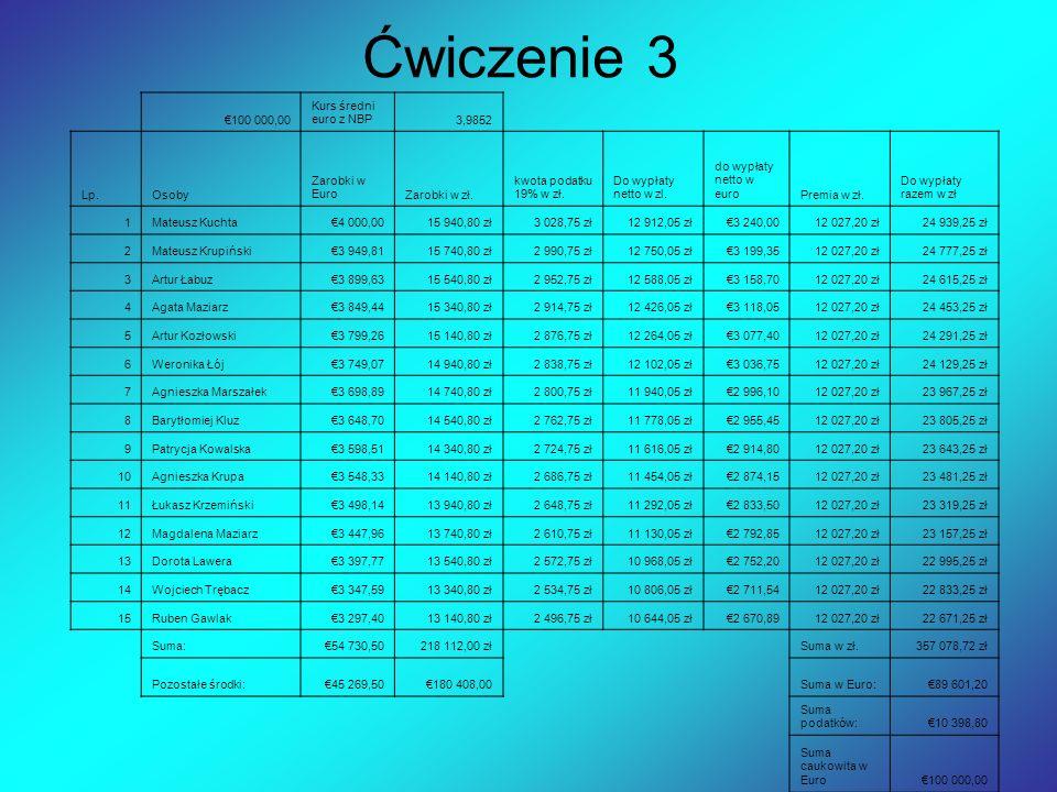 100 000,00 Kurs średni euro z NBP3,9852 Lp.Osoby Zarobki w EuroZarobki w zł. kwota podatku 19% w zł. Do wypłaty netto w zl. do wypłaty netto w euroPre