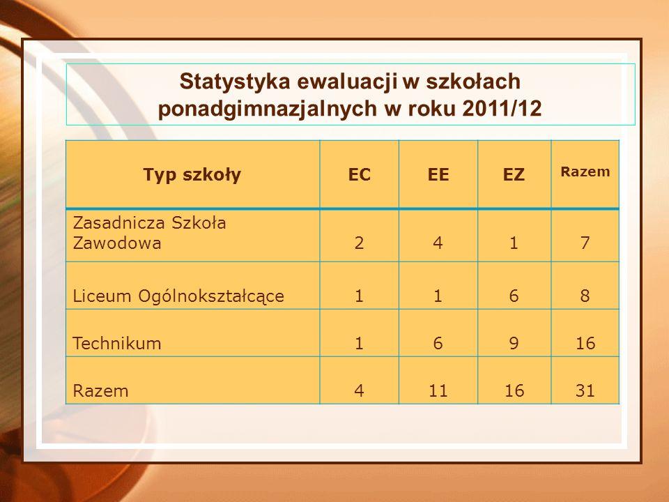 Statystyka ewaluacji w szkołach ponadgimnazjalnych w roku 2011/12 Typ szkołyECEEEZ Razem Zasadnicza Szkoła Zawodowa2417 Liceum Ogólnokształcące1168 Te