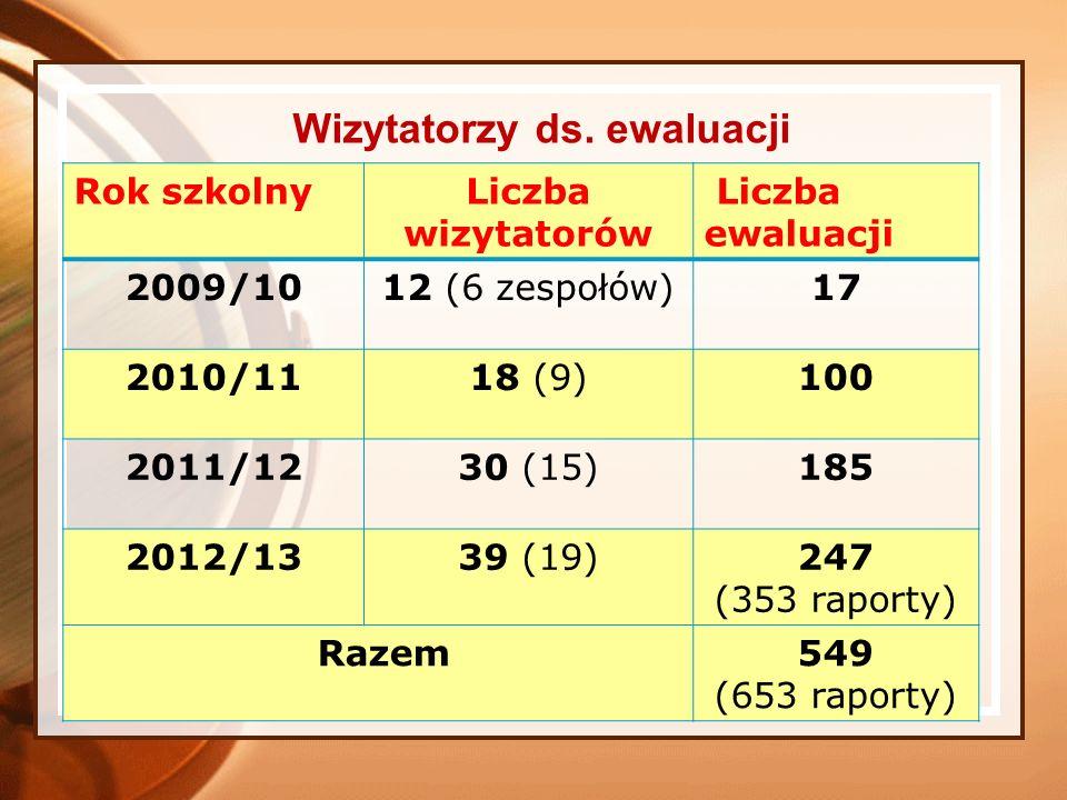 Wizytatorzy ds. ewaluacji Rok szkolnyLiczba wizytatorów Liczba ewaluacji 2009/1012 (6 zespołów)17 2010/1118 (9)100 2011/1230 (15)185 2012/1339 (19)247