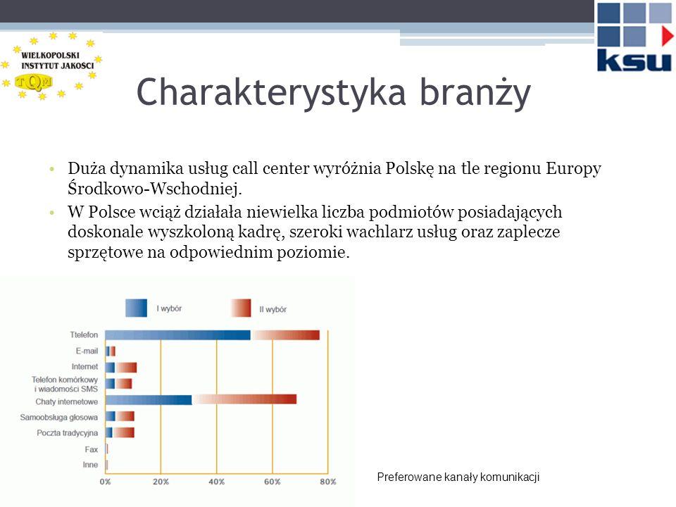 Charakterystyka branży Duża dynamika usług call center wyróżnia Polskę na tle regionu Europy Środkowo-Wschodniej. W Polsce wciąż działała niewielka li