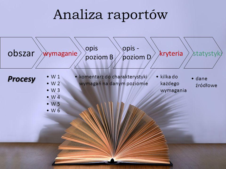 Analiza raportówProcesy W 1 W 2 W 3 W 4 W 5 W 6 komentarz do charakterystyki wymagań na danym poziomie kilka do każdego wymagania wymaganie obszar opi