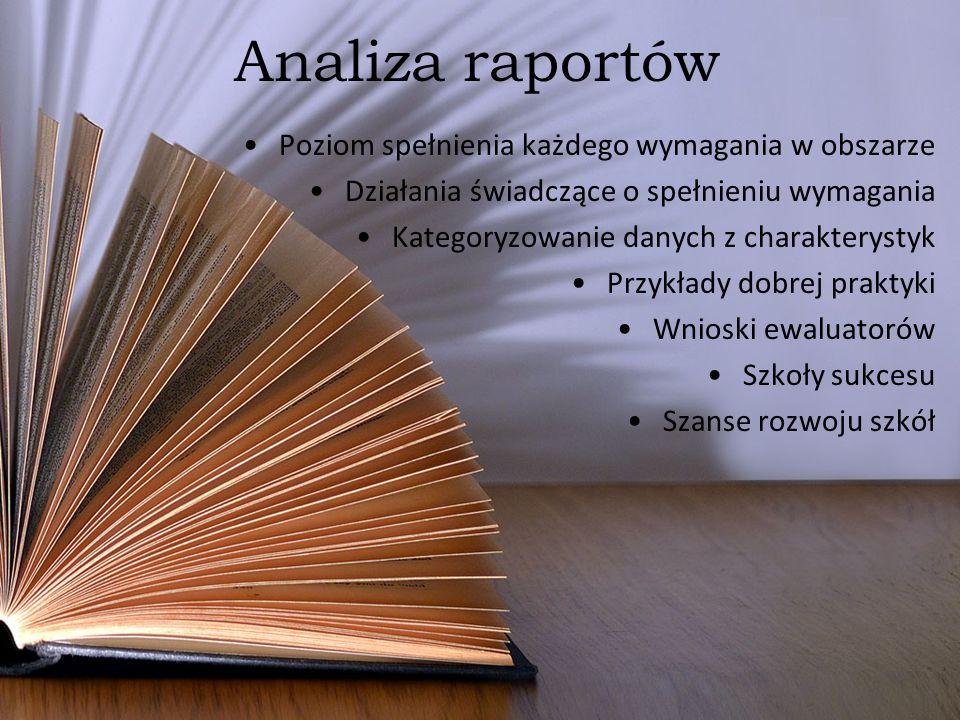 Analiza raportów Poziom spełnienia każdego wymagania w obszarze Działania świadczące o spełnieniu wymagania Kategoryzowanie danych z charakterystyk Pr