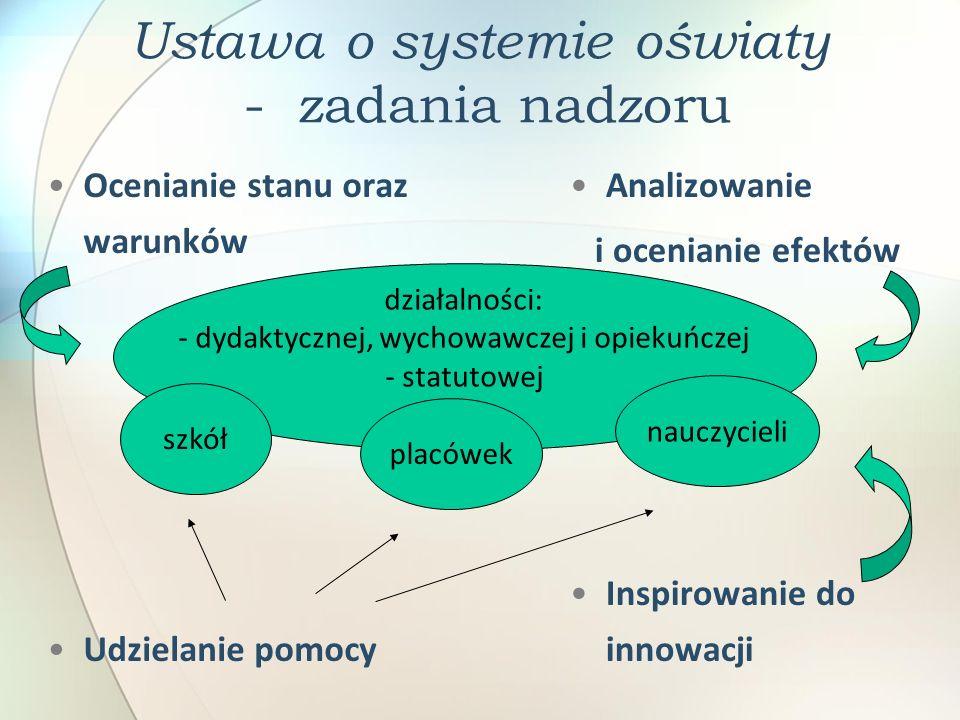 Ustawa o systemie oświaty - zadania nadzoru Ocenianie stanu oraz warunków Udzielanie pomocy Analizowanie i ocenianie efektów Inspirowanie do innowacji