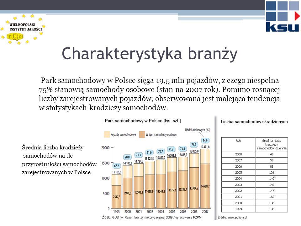 Charakterystyka branży Park samochodowy w Polsce sięga 19,5 mln pojazdów, z czego niespełna 75% stanowią samochody osobowe (stan na 2007 rok). Pomimo
