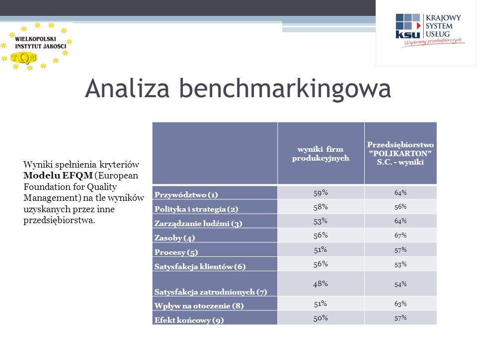 Wnioski, rekomendacje Jako dostawca dla branży spożywczej Polikarton powinno wprowadzić elementy systemu HACCP w obszarze produkcji dotyczącej platynek.