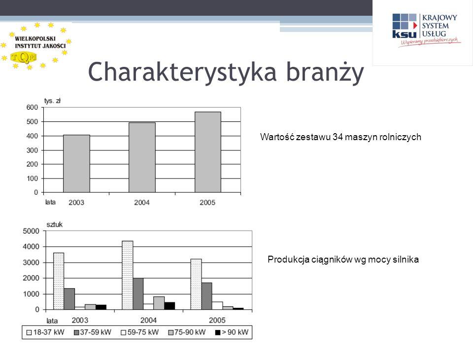 Charakterystyka branży Produkcja ciągników wg mocy silnika Wartość zestawu 34 maszyn rolniczych