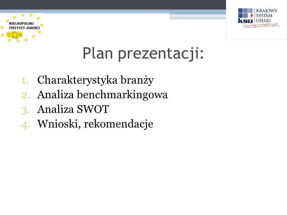Plan prezentacji: 1.Charakterystyka branży 2.Analiza benchmarkingowa 3.Analiza SWOT 4.Wnioski, rekomendacje