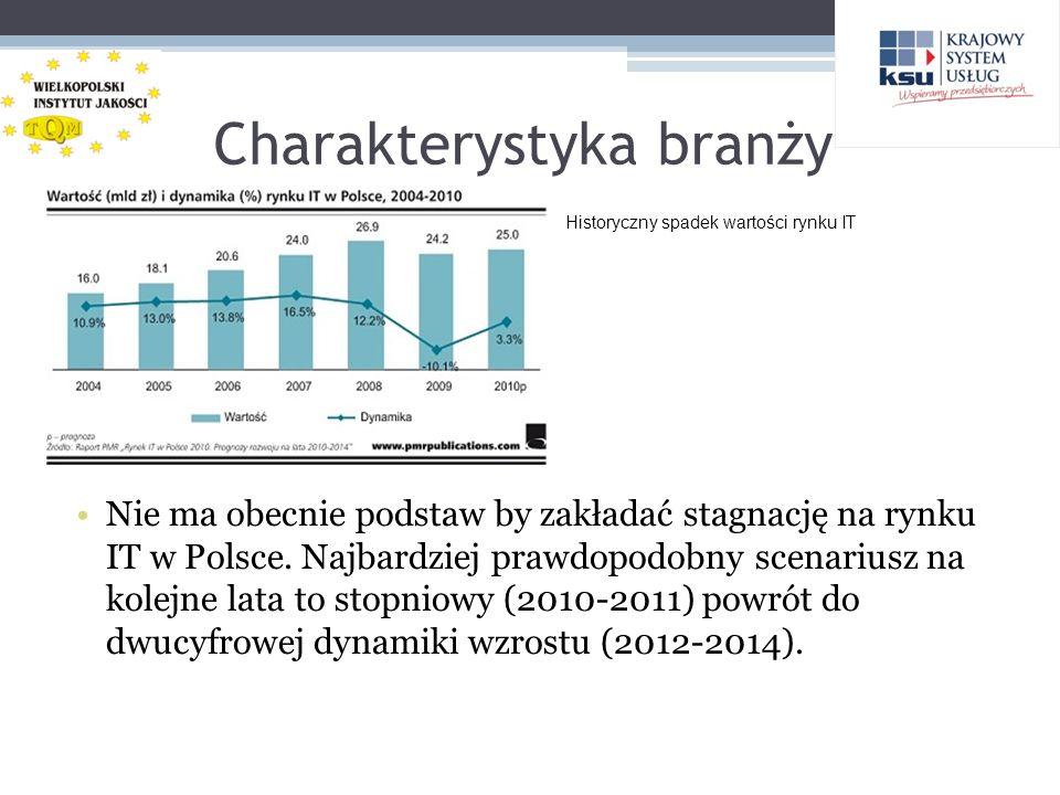 Charakterystyka branży Nie ma obecnie podstaw by zakładać stagnację na rynku IT w Polsce. Najbardziej prawdopodobny scenariusz na kolejne lata to stop
