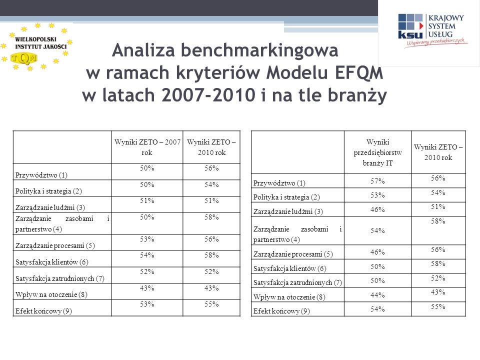 Analiza benchmarkingowa w ramach kryteriów Modelu EFQM w latach 2007-2010 i na tle branży Wyniki ZETO – 2007 rok Wyniki ZETO – 2010 rok Przywództwo (1