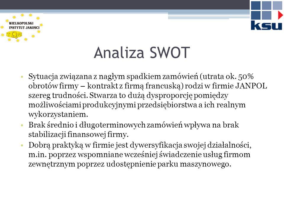 Analiza SWOT Sytuacja związana z nagłym spadkiem zamówień (utrata ok. 50% obrotów firmy – kontrakt z firmą francuską) rodzi w firmie JANPOL szereg tru