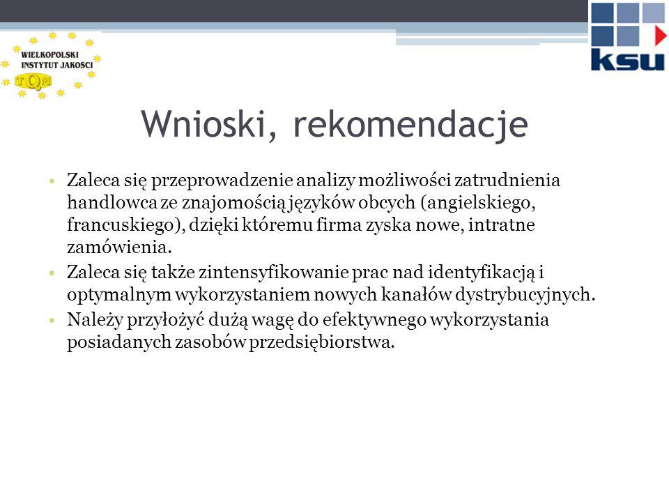 Wnioski, rekomendacje Zaleca się przeprowadzenie analizy możliwości zatrudnienia handlowca ze znajomością języków obcych (angielskiego, francuskiego), dzięki któremu firma zyska nowe, intratne zamówienia.