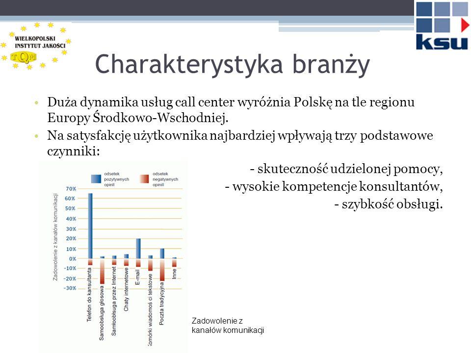 Charakterystyka branży Duża dynamika usług call center wyróżnia Polskę na tle regionu Europy Środkowo-Wschodniej. Na satysfakcję użytkownika najbardzi