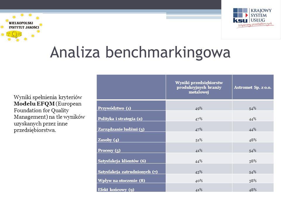 Analiza benchmarkingowa Wyniki spełnienia kryteriów Modelu EFQM (European Foundation for Quality Management) na tle wyników uzyskanych przez inne prze
