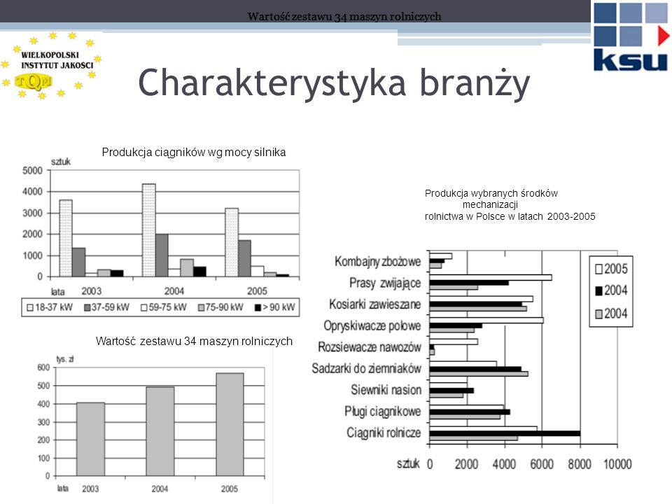 Charakterystyka branży Produkcja wybranych środków mechanizacji rolnictwa w Polsce w latach 2003-2005 Wartość zestawu 34 maszyn rolniczych Produkcja ciągników wg mocy silnika