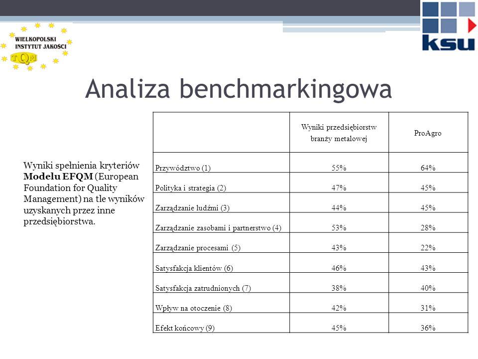 Analiza benchmarkingowa Wyniki spełnienia kryteriów Modelu EFQM (European Foundation for Quality Management) na tle wyników uzyskanych przez inne przedsiębiorstwa.