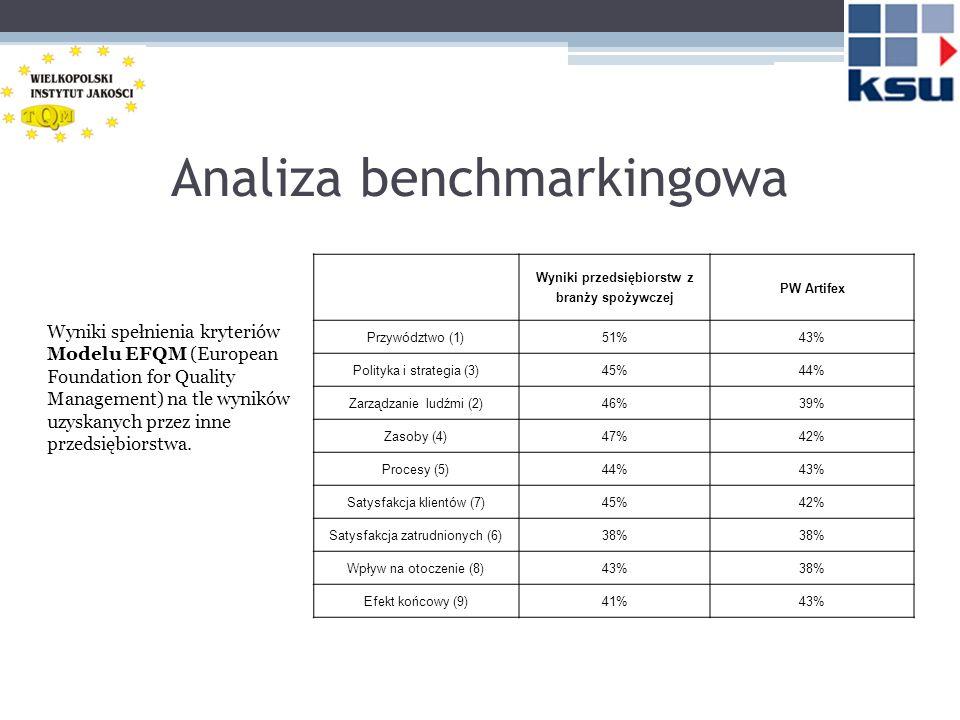 Wnioski, rekomendacje Artifex jest firmą o ustabilizowanej pozycji na rynku.