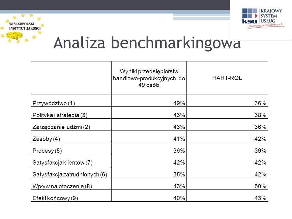 Analiza benchmarkingowa Wyniki przedsiębiorstw handlowo-produkcyjnych, do 49 osób HART-ROL Przywództwo (1)49%36% Polityka i strategia (3)43%38% Zarząd
