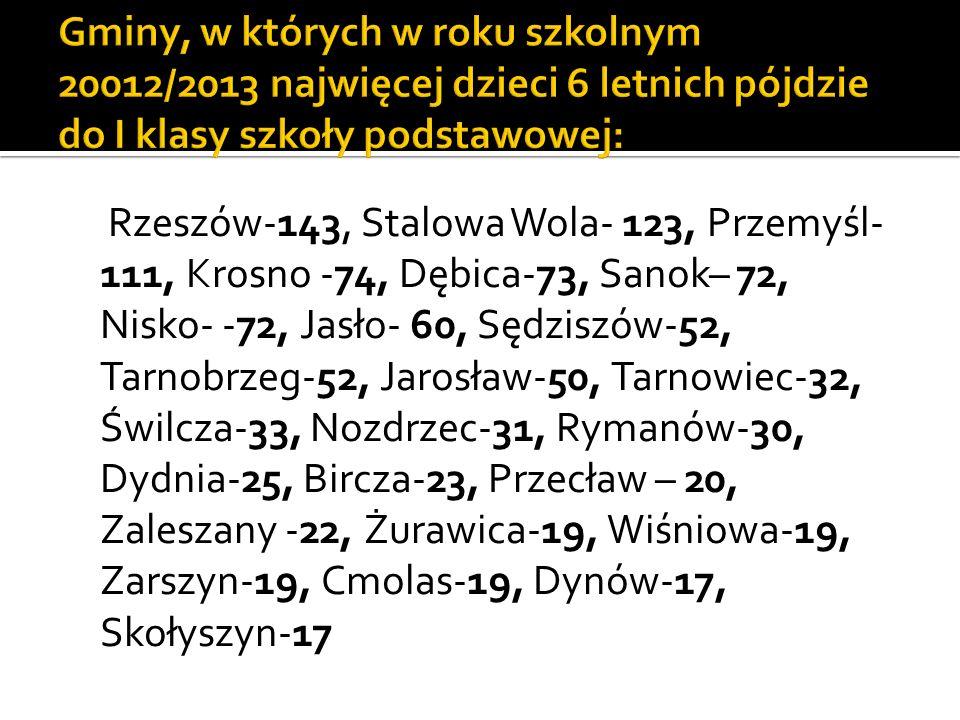Rzeszów-143, Stalowa Wola- 123, Przemyśl- 111, Krosno -74, Dębica-73, Sanok– 72, Nisko- -72, Jasło- 60, Sędziszów-52, Tarnobrzeg-52, Jarosław-50, Tarnowiec-32, Świlcza-33, Nozdrzec-31, Rymanów-30, Dydnia-25, Bircza-23, Przecław – 20, Zaleszany -22, Żurawica-19, Wiśniowa-19, Zarszyn-19, Cmolas-19, Dynów-17, Skołyszyn-17