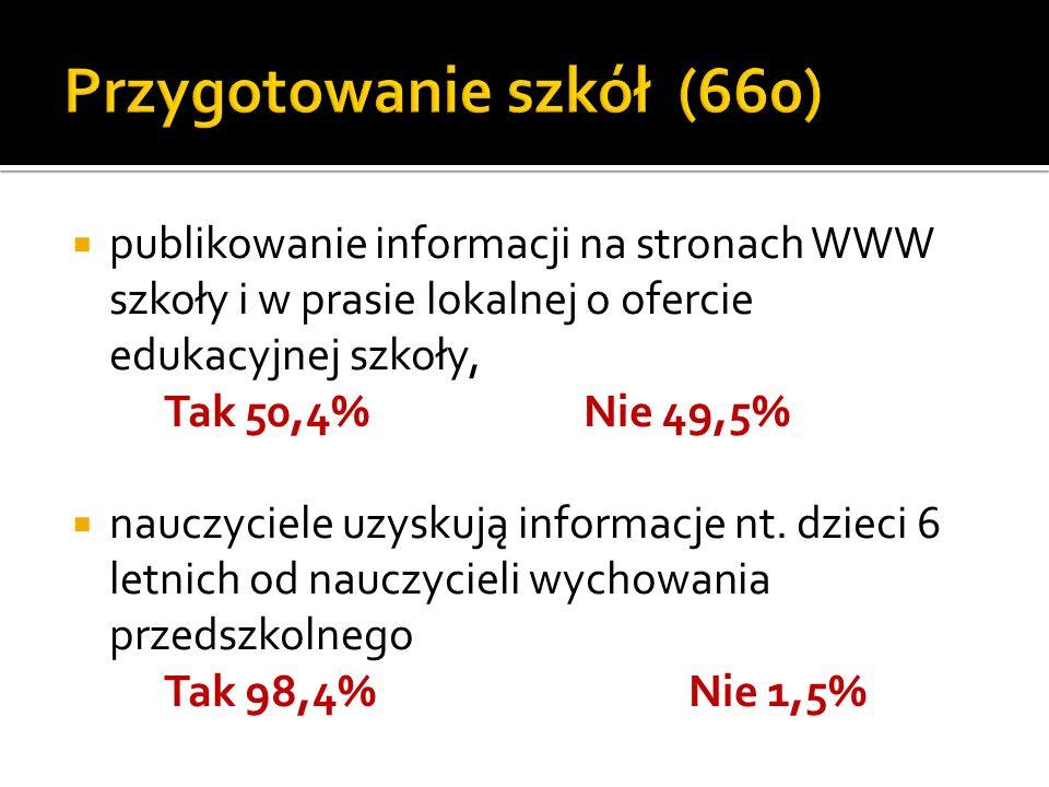publikowanie informacji na stronach WWW szkoły i w prasie lokalnej o ofercie edukacyjnej szkoły, Tak 50,4%Nie 49,5% nauczyciele uzyskują informacje nt.
