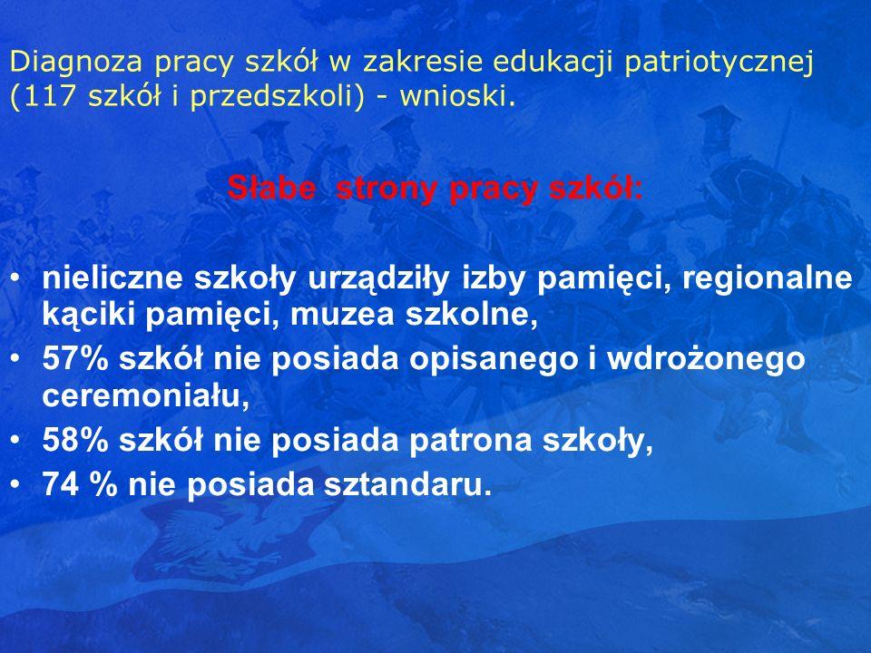 Diagnoza pracy szkół w zakresie edukacji patriotycznej (117 szkół i przedszkoli) - wnioski. Słabe strony pracy szkół: nieliczne szkoły urządziły izby
