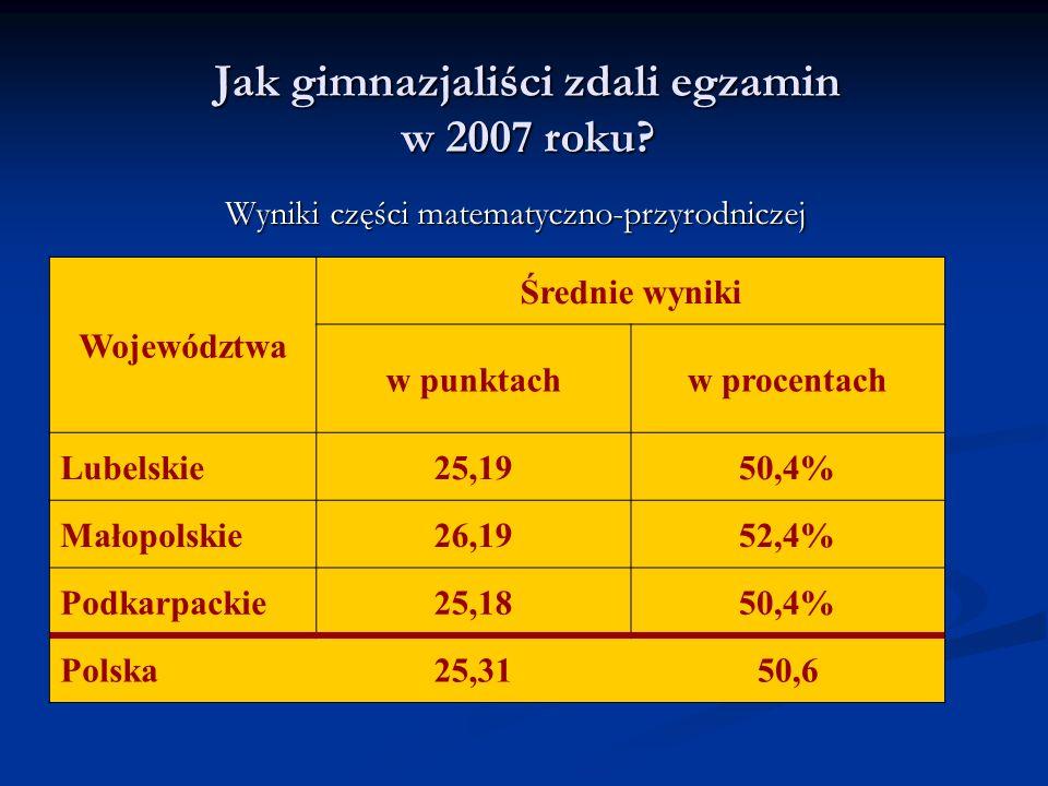 Jak gimnazjaliści zdali egzamin w 2007 roku? Wyniki części matematyczno-przyrodniczej Województwa Średnie wyniki w punktachw procentach Lubelskie25,19