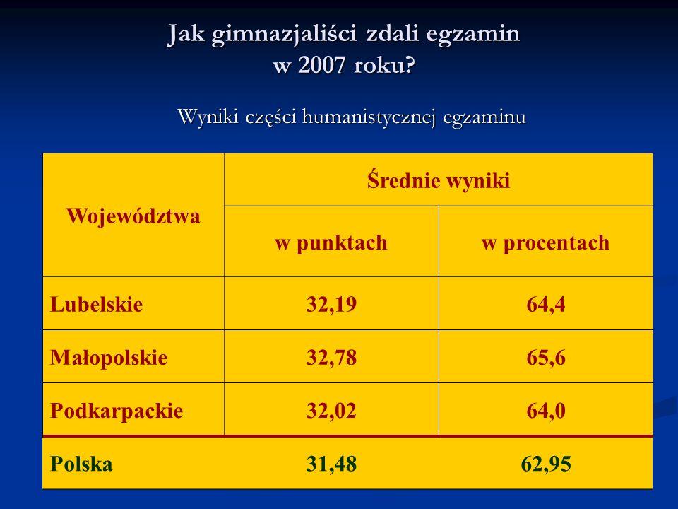 Jak gimnazjaliści zdali egzamin w 2007 roku? Wyniki części humanistycznej egzaminu Województwa Średnie wyniki w punktachw procentach Lubelskie32,1964,