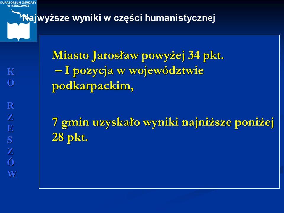 KORZESZÓWKORZESZÓWKORZESZÓWKORZESZÓW Miasto Jarosław powyżej 34 pkt. – I pozycja w województwie podkarpackim, Miasto Jarosław powyżej 34 pkt. – I pozy
