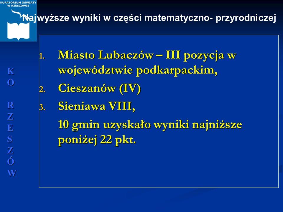 KORZESZÓWKORZESZÓWKORZESZÓWKORZESZÓW 1. Miasto Lubaczów – III pozycja w województwie podkarpackim, 2. Cieszanów (IV) 3. Sieniawa VIII, 10 gmin uzyskał