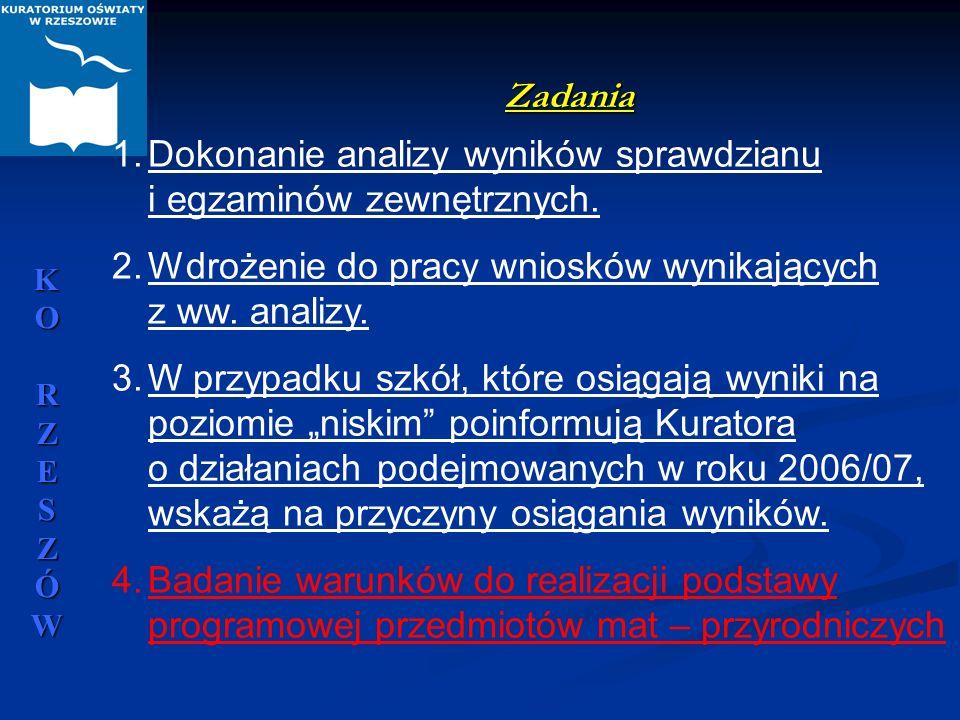 KORZESZÓWKORZESZÓWKORZESZÓWKORZESZÓW Zadania 1.Dokonanie analizy wyników sprawdzianu i egzaminów zewnętrznych. 2.Wdrożenie do pracy wniosków wynikając