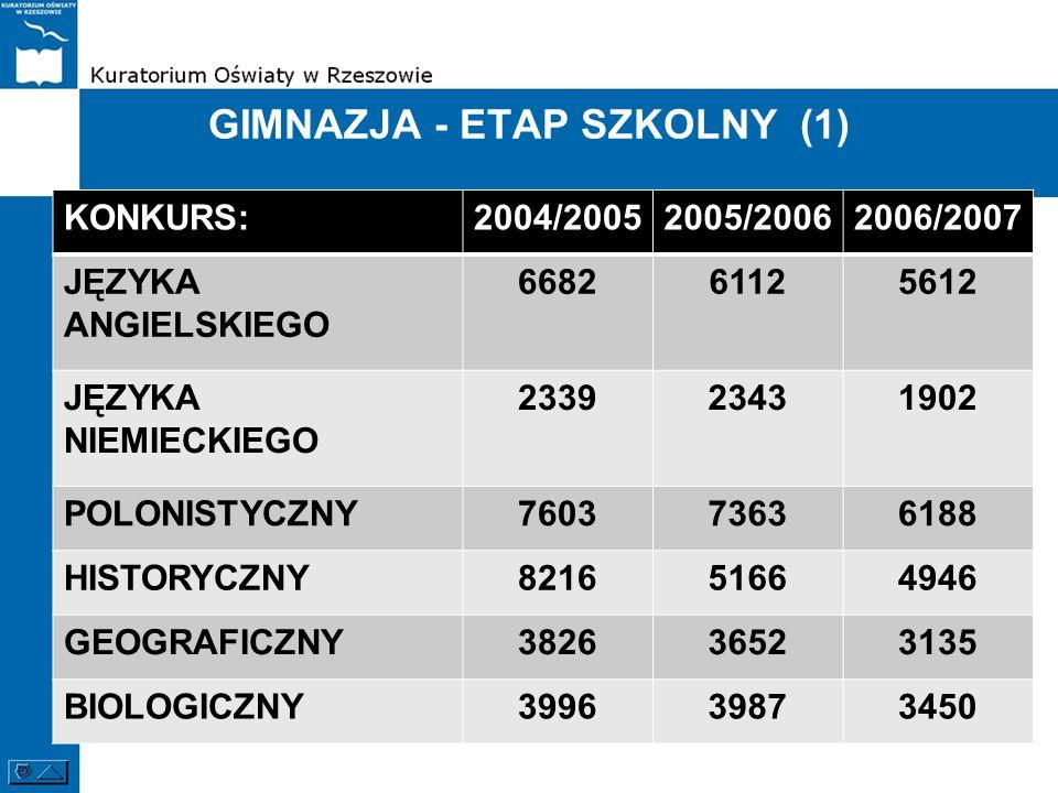 GIMNAZJA - ETAP SZKOLNY (1) KONKURS:2004/20052005/20062006/2007 JĘZYKA ANGIELSKIEGO 668261125612 JĘZYKA NIEMIECKIEGO 233923431902 POLONISTYCZNY7603736