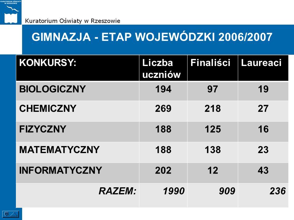 GIMNAZJA - ETAP WOJEWÓDZKI 2006/2007 KONKURSY:Liczba uczniów FinaliściLaureaci BIOLOGICZNY1949719 CHEMICZNY26921827 FIZYCZNY18812516 MATEMATYCZNY18813