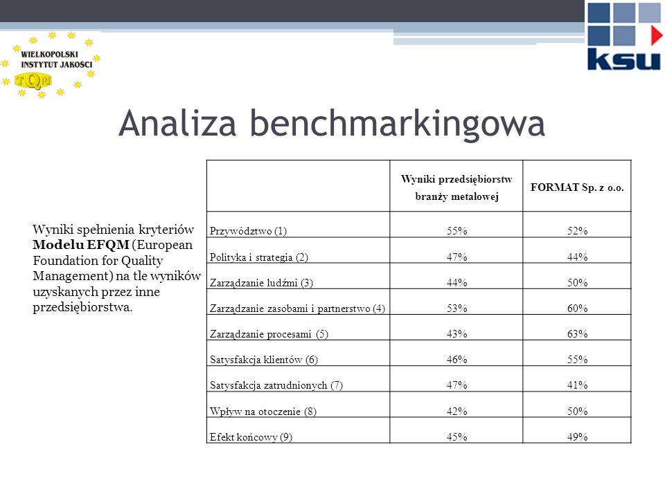 Wnioski, rekomendacje Przedsiębiorstwo FORMAT Sp.z o.o.