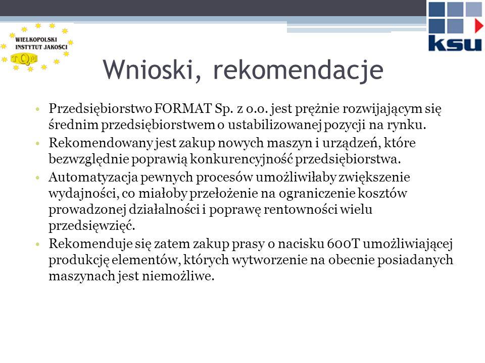 Wnioski, rekomendacje Możliwości dofinansowania inwestycji w ramach: -konkursu na Działanie 1.2.