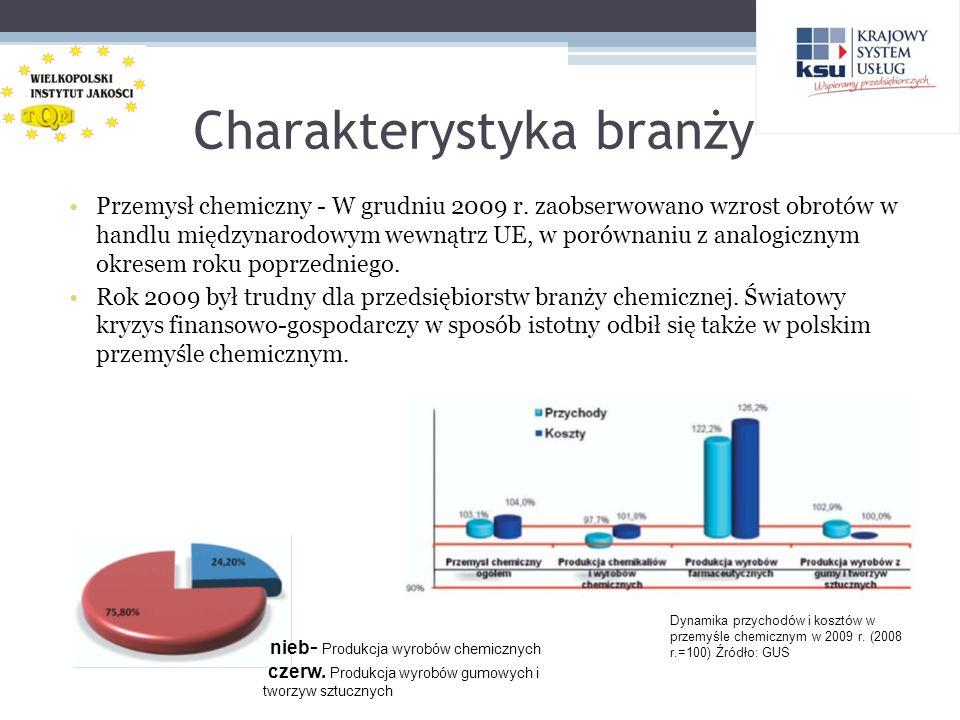 Charakterystyka branży Przemysł chemiczny - W grudniu 2009 r. zaobserwowano wzrost obrotów w handlu międzynarodowym wewnątrz UE, w porównaniu z analog