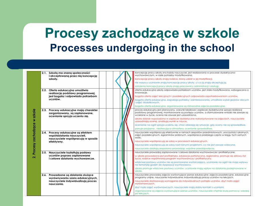 Procesy zachodzące w szkole Processes undergoing in the school